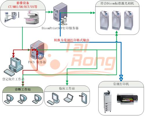 Dicom集中打印服务器